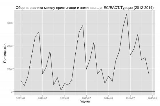 Графика 5 (Данни: Eurostat)