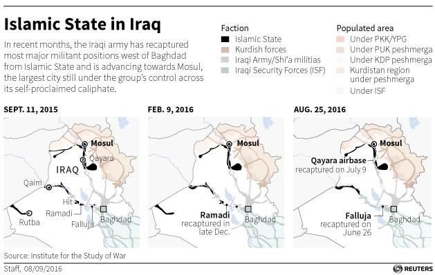 Намаляване на териториите на Ислямска държава.