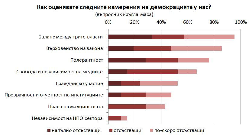Източник: ИПИ, Въпросник кръгла маса/експерти* (21 респондента) *Сходни отговори в допитване до студенти и млади хора (61 респондента)